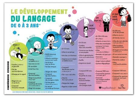 le developpement du langage bougribouillons